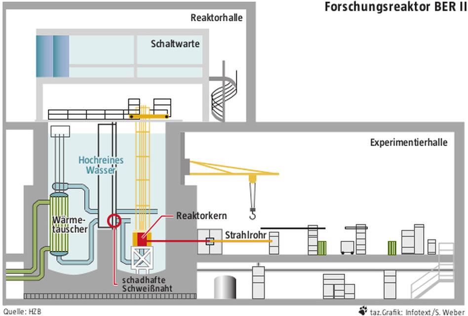 Im Helmholtz-Zentrum Berlin: Reaktor ist nicht ganz dicht - taz.de