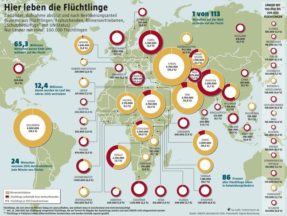 hauptherkunftsländer flüchtlinge 2016
