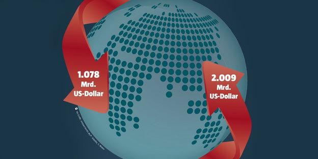 Eine Weltkugel zeigt Finanzströme zwischen dem Norden und dem Süden
